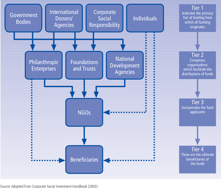 NGO Organization Structure http://www.defza.com/notes/south-africa/section-18-a-donations/